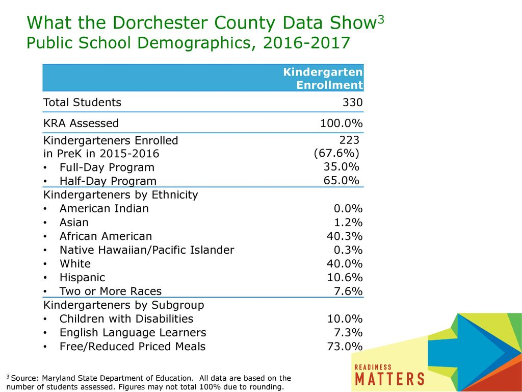 What the Dorchester County Data Show3 Public School Demographics,