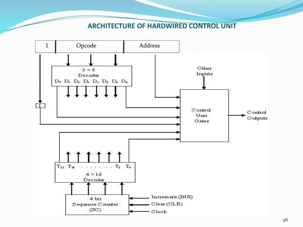 ARCHITECTURE OF HARDWIRED CONTROL UNIT