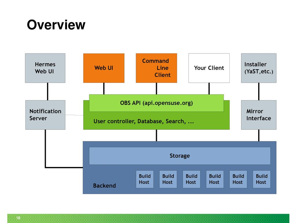 Introduction to Open Build Service SUSE Studio - ppt download