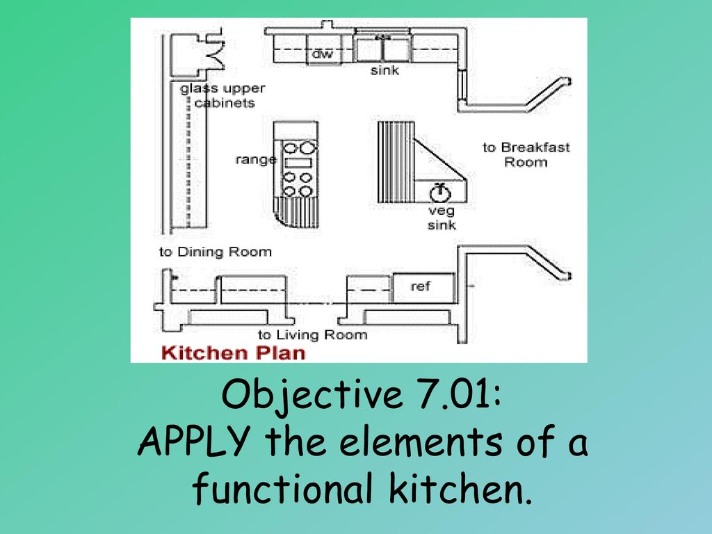 Objective 7.01: APPLY the elements of a functional kitchen. - ppt ...