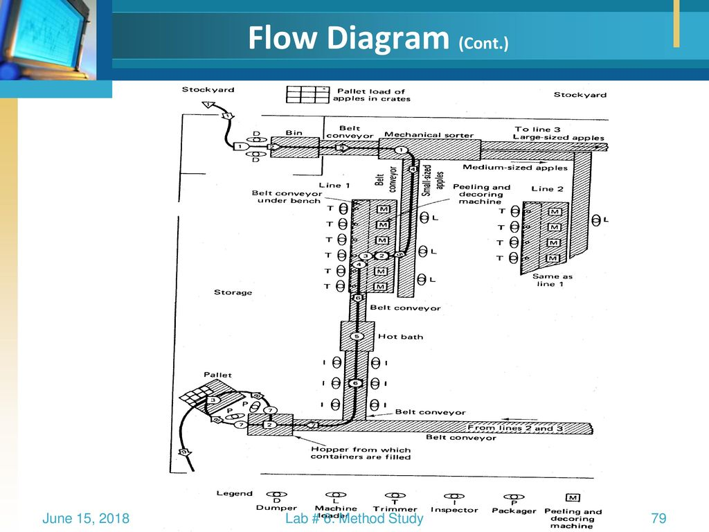 Work Study Method Ppt Download Schematic Diagramcont 79 Flow Diagram Cont June 15 2018 Lab 6