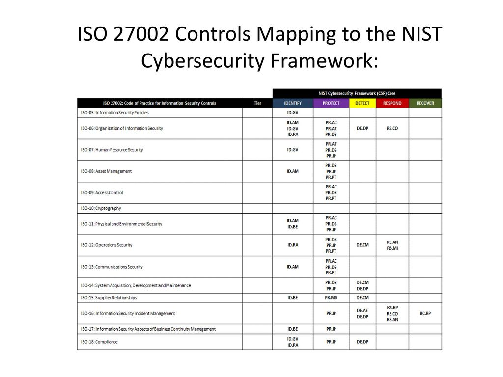 Designing, Building and Managing a Cyber Security Program