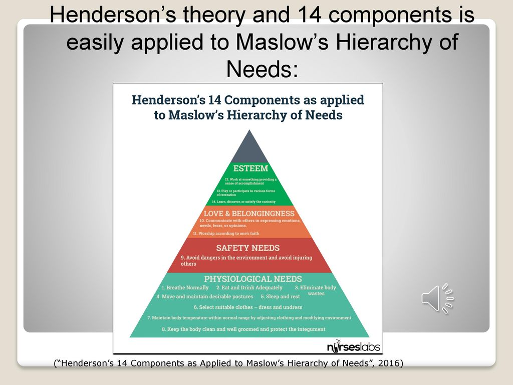 virginia henderson 14 fundamental needs
