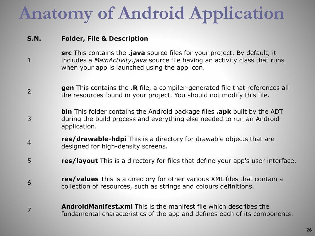Android Dr Vaishali D Khairnar It Department Ppt Download