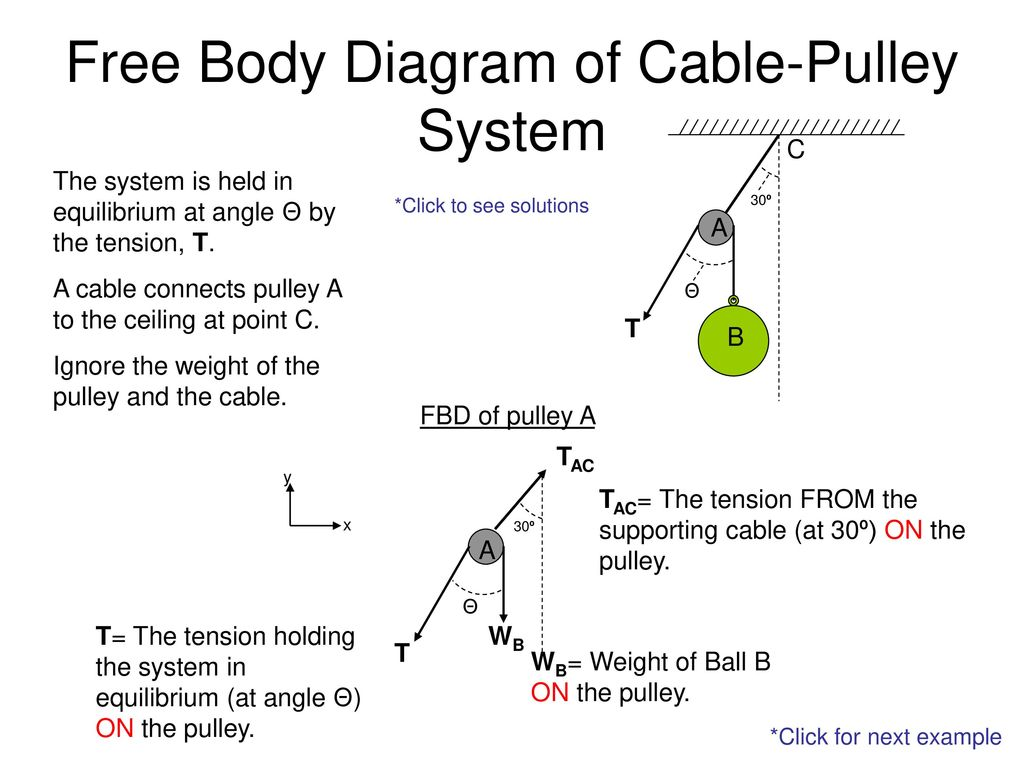 Free Body Diagram of Cable-Pulley System - ppt download