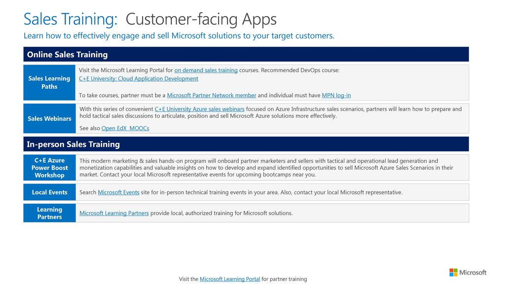 Local Sales Apps >> Partner Readiness Guide Cloud Application Development Ppt Download