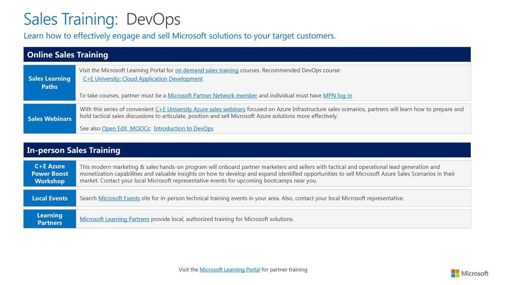 partner readiness guide cloud application development ppt download