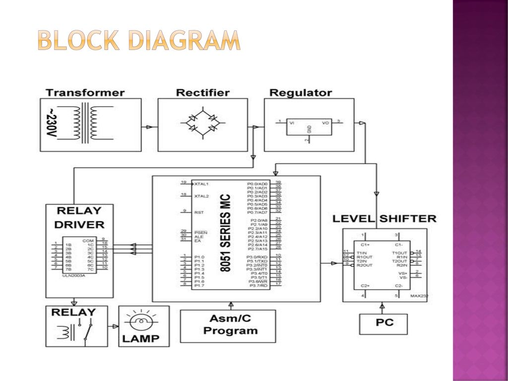 Pc Mouse Operated Electrical Load Control Using Vb Application Ppt Dc Relay Driver Circuit Ic Uln2003 4 Block Diagram