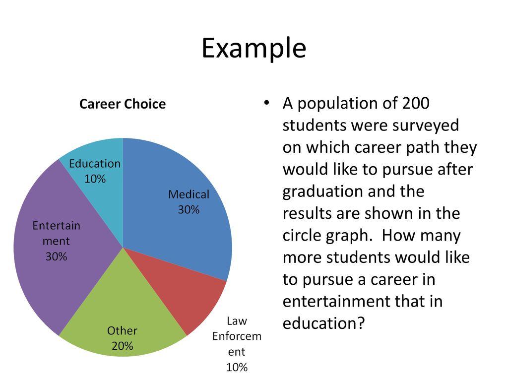 interpreting circle graphs - ppt download