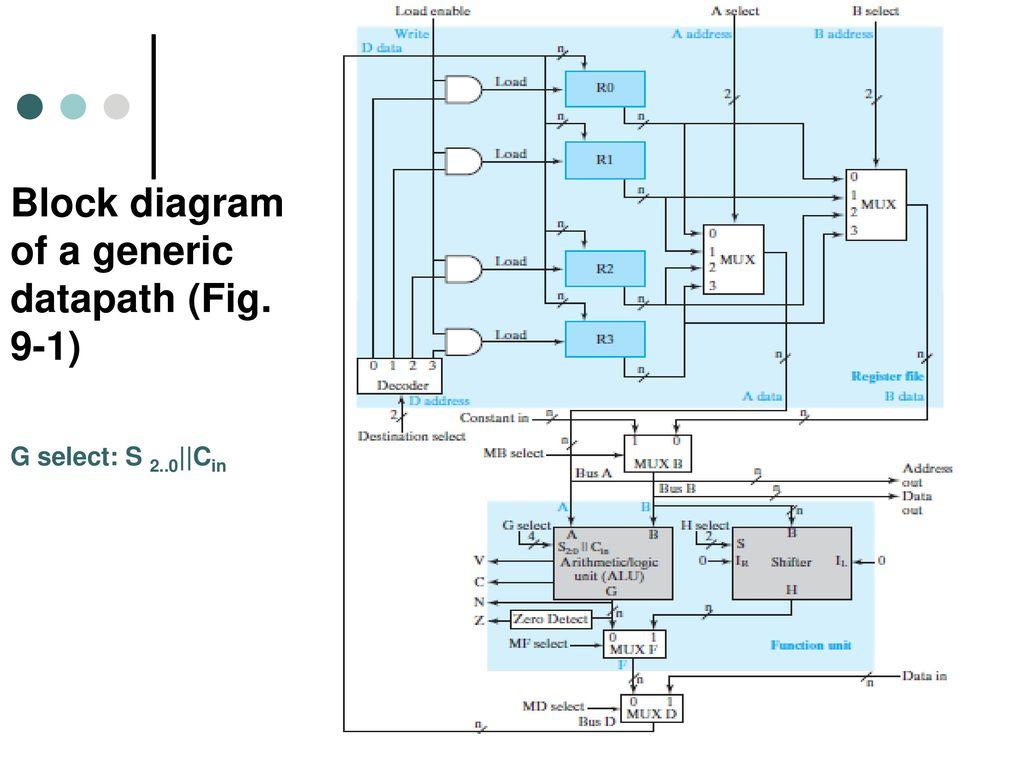 Computer Design Basics - ppt download