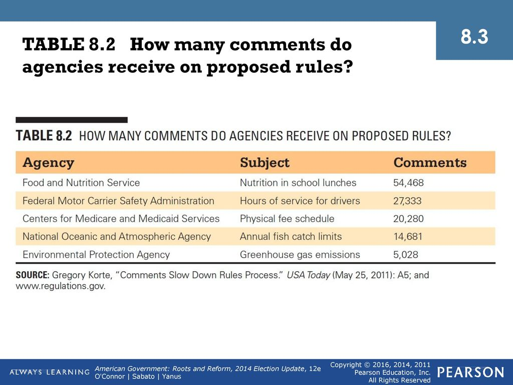8.3 TABLE 8.2 How many comments do agencies receive on proposed rules