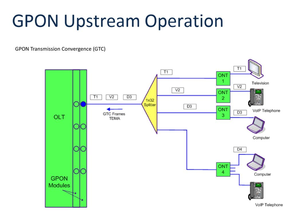 GPON (Gigabit Passive Optical Network) - ppt download