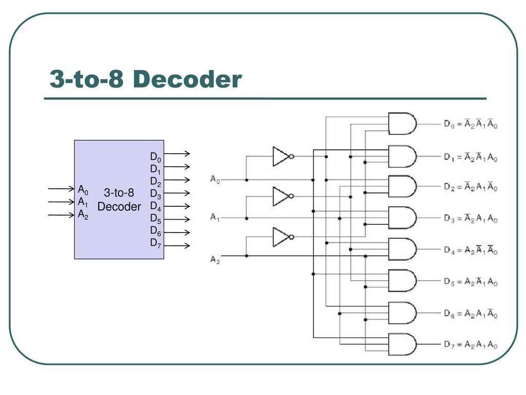logic diagram of 3 to 8 decoder