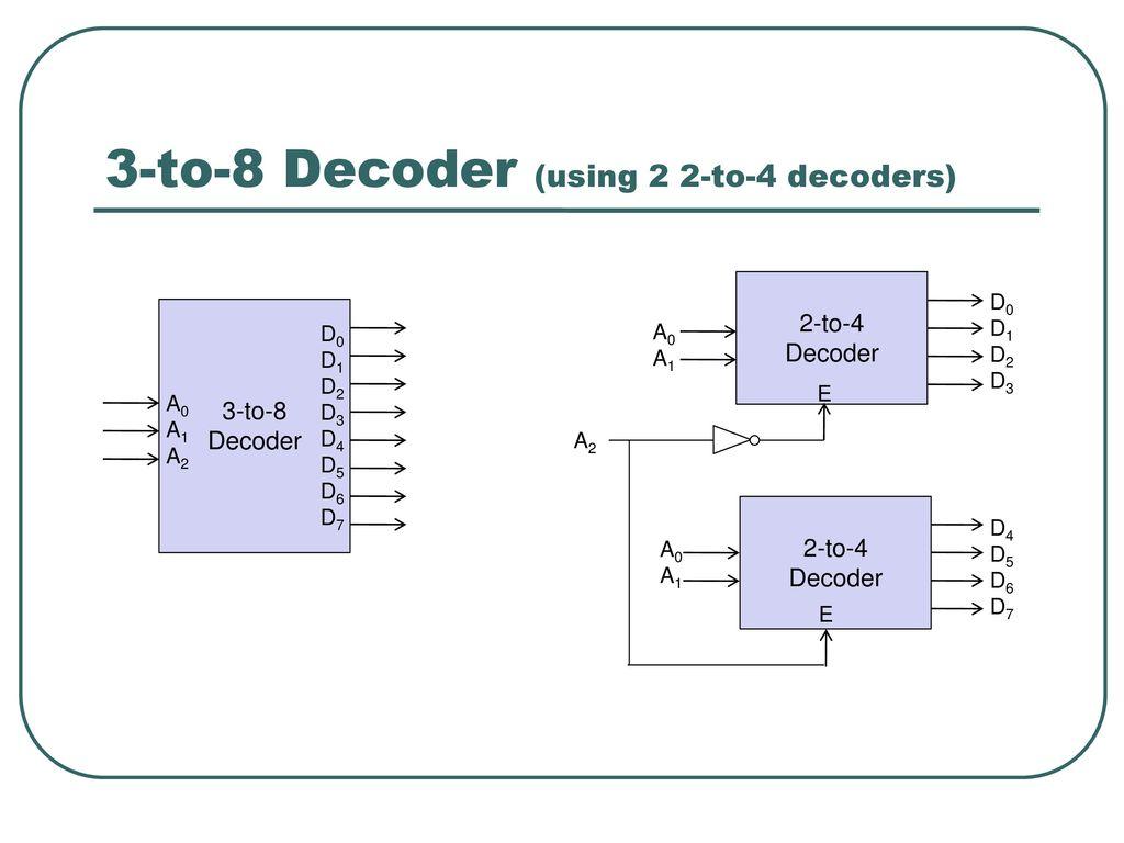 Block Diagram Of 3 To 8 Decoder Wiring Library Logic Cs221 Digital Design Combinational Circuits Ppt Download 15