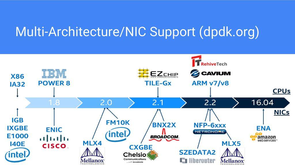 Intel Developer Zone, Networking Software intel com