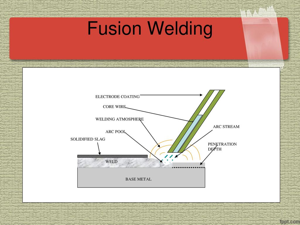Welding Processes Gautam Singh Me 4th Yr Ppt Download Fusion Diagram 5