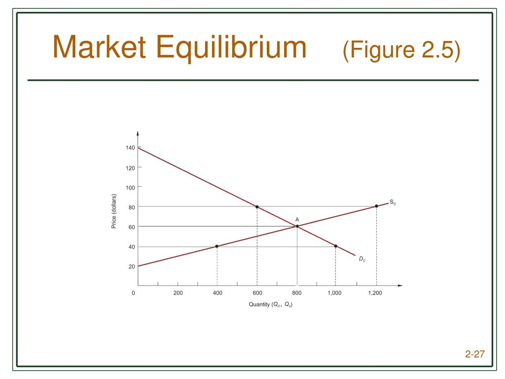 Chapter 2 Demand, Supply, and Market Equilibrium - ppt download