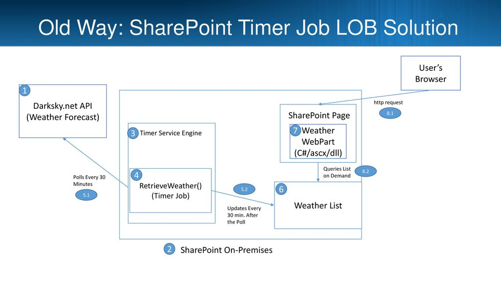Line of Business Solutions in SharePoint Online - ppt download