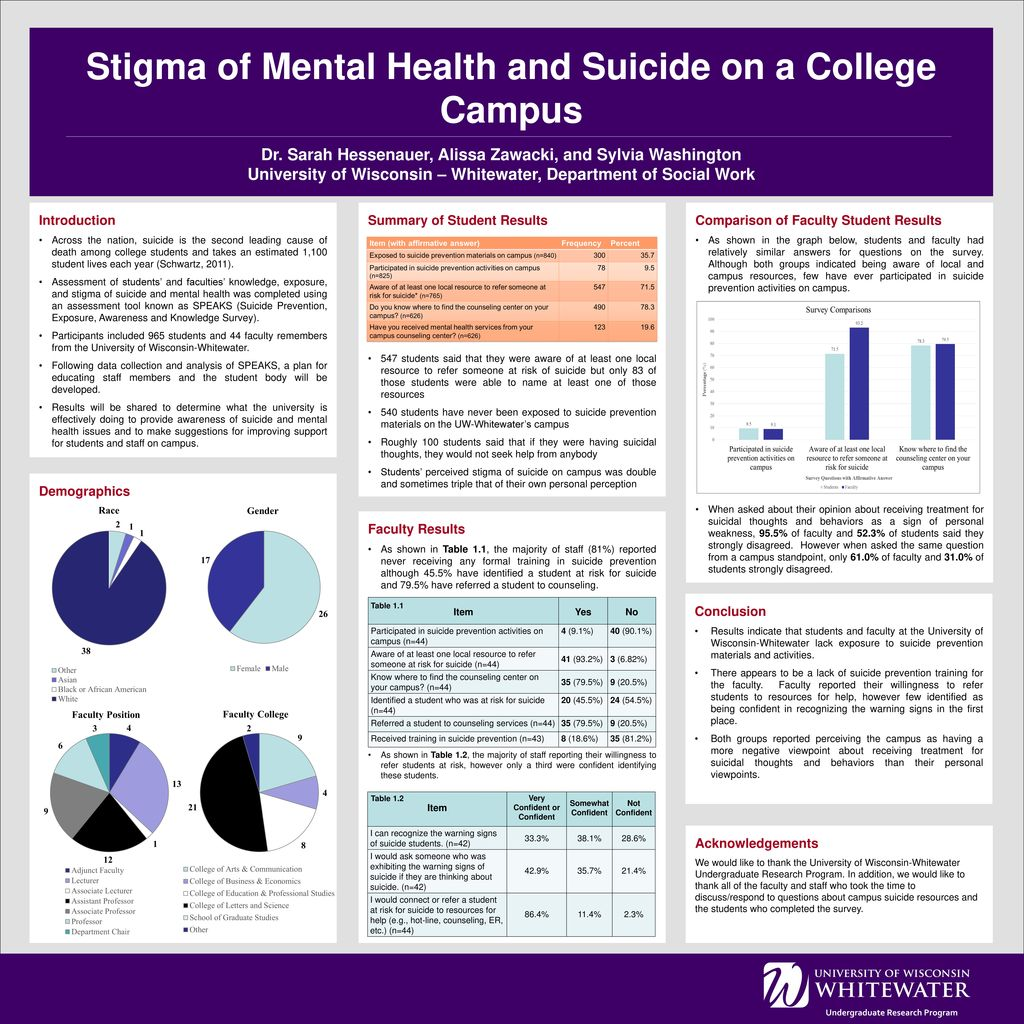Stigma Of Mental Health And Suicide On A College Campus Ppt Download