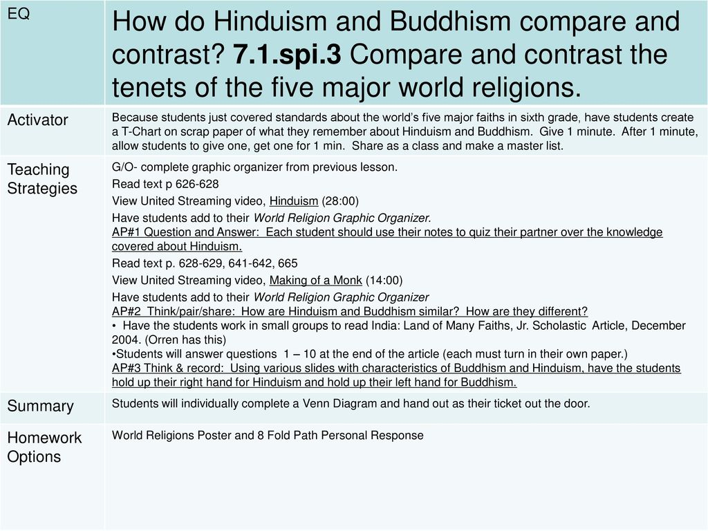 compare contrast hinduism and buddhism