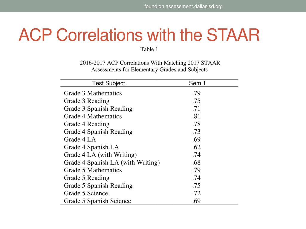 Overview for the september test coordinator meetings ppt download acp correlations with the staar malvernweather Gallery