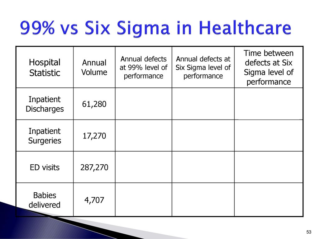 lean six sigma quality in healthcare Knowledge of the lean six sigma methodology has become a prominent skill for professionals in development, manufacturing and service companies, and is a rising trend in the healthcare field experience and training in that methodology is usually an asset for management, professional, and quality positions.