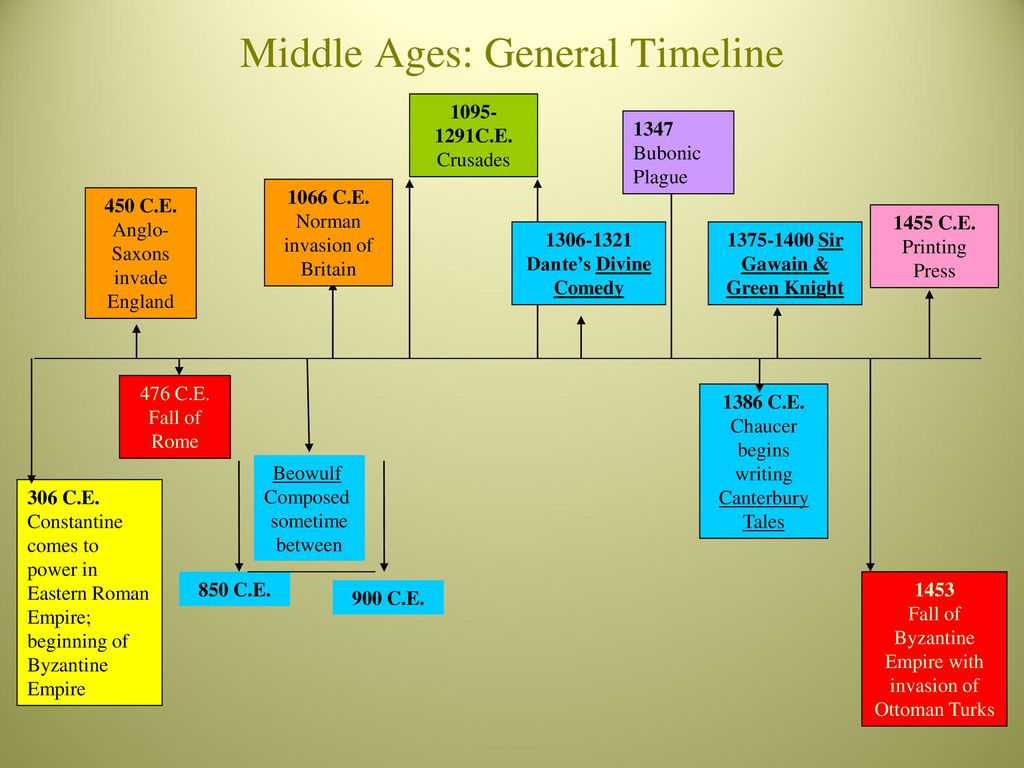 Life and Literature of The Middle Ages - ppt download