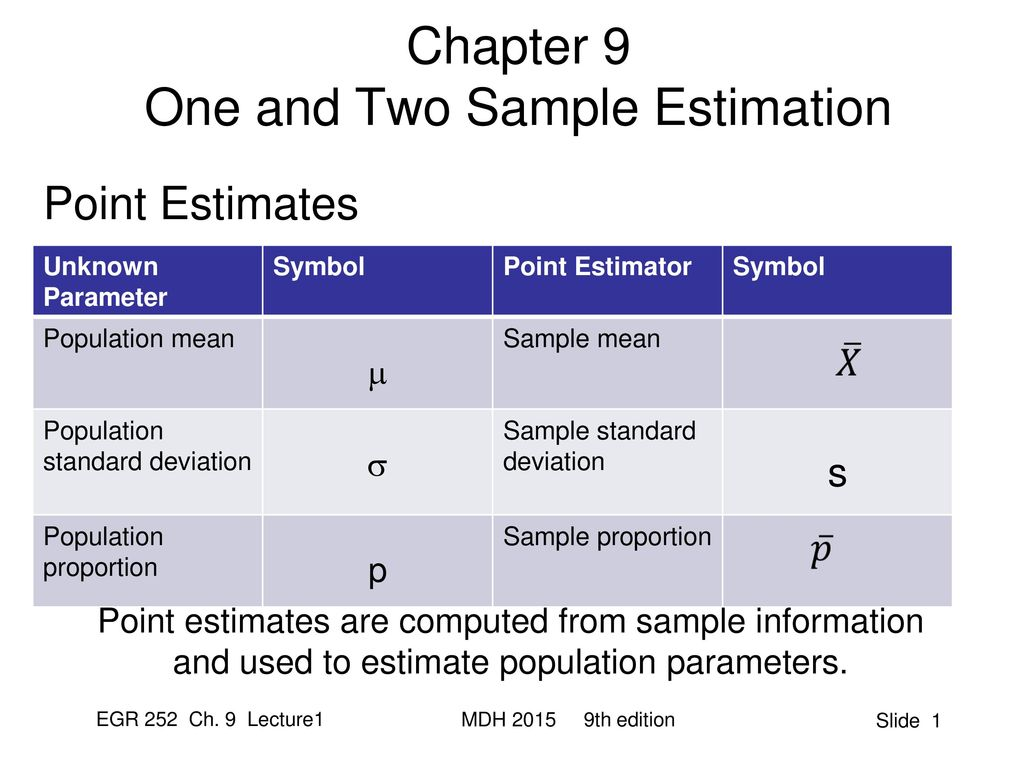 Chapter 9 One And Two Sample Estimation Ppt Download