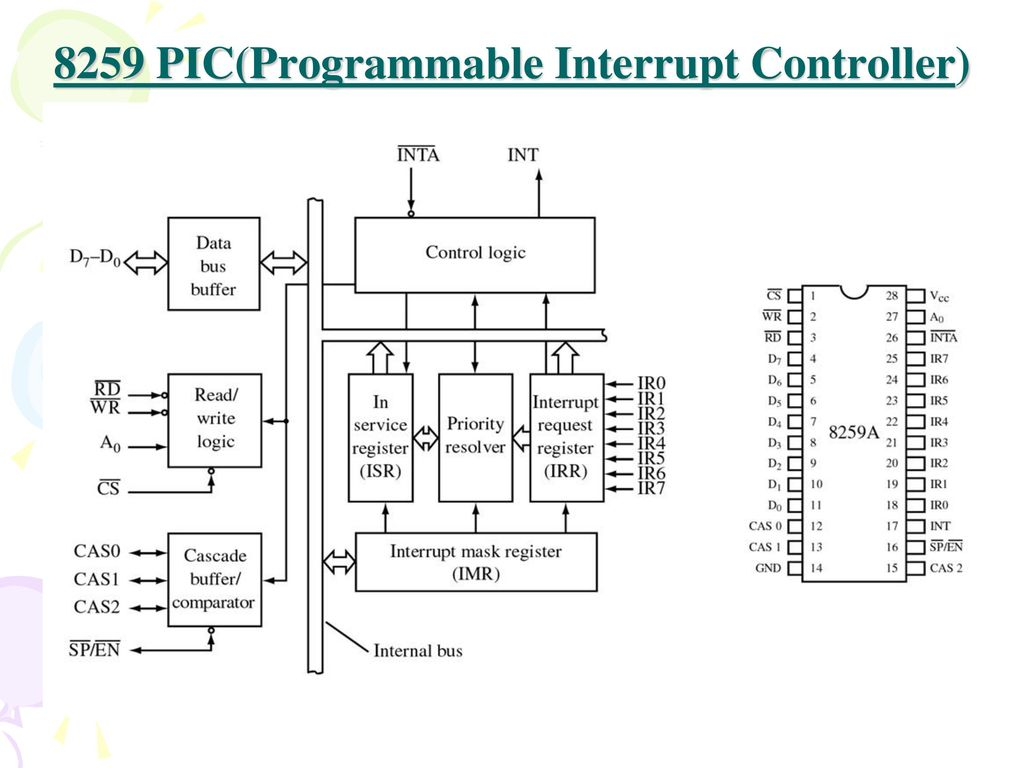 Introduction An interrupt is an event which informs the CPU that its  service (action) is needed. Sources of interrupts: Internal fault (e.g..  divide by. - ppt downloadSlidePlayer