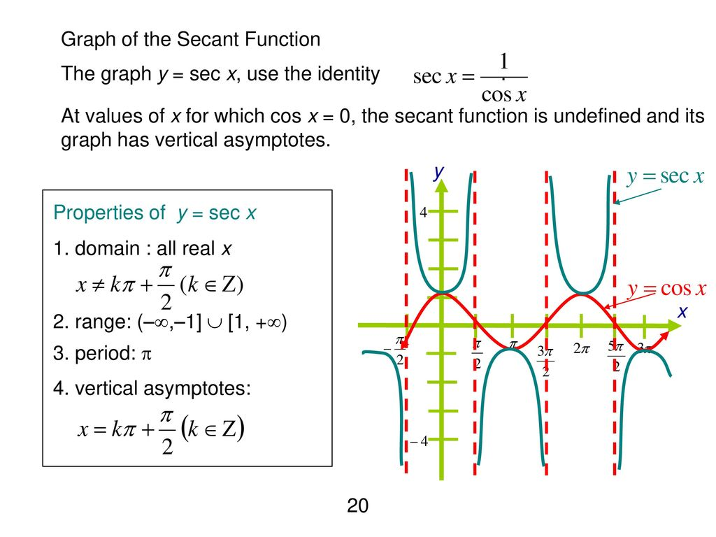 graph of secant - HD 1024×768