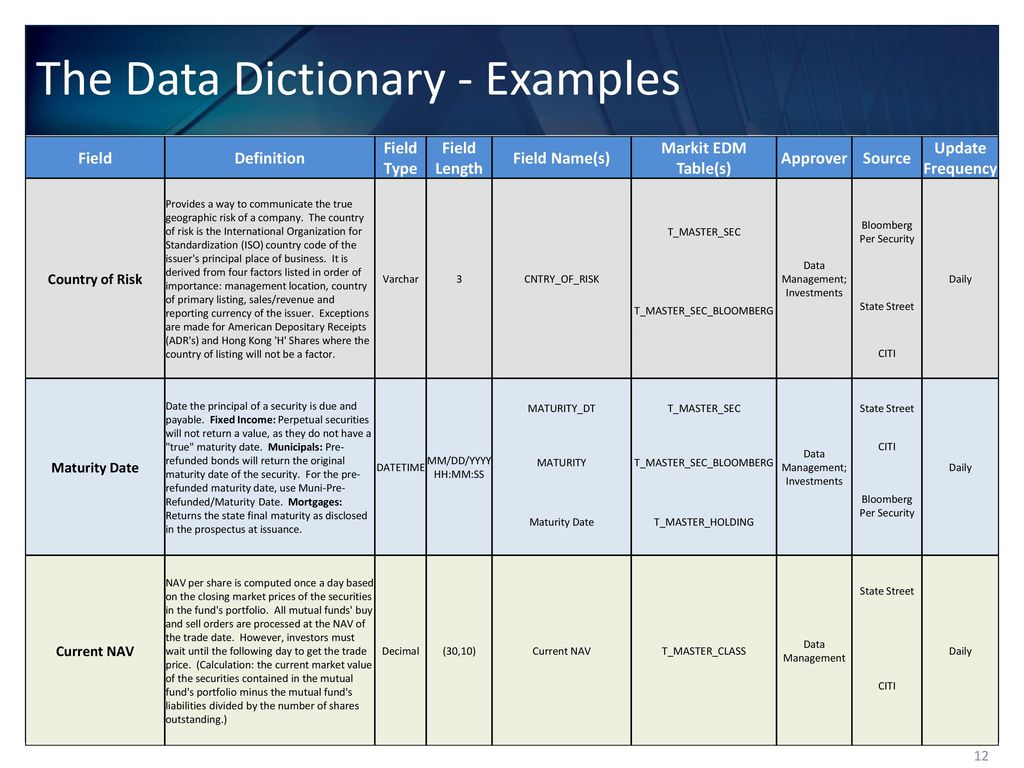 Data Management and Governance - ppt download