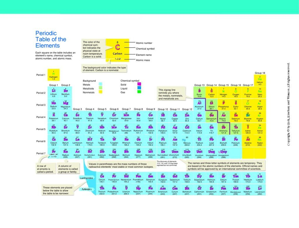 C Periodic Table Of The Elements 6 H He Li Be B C N O F Ne Na Mg Al