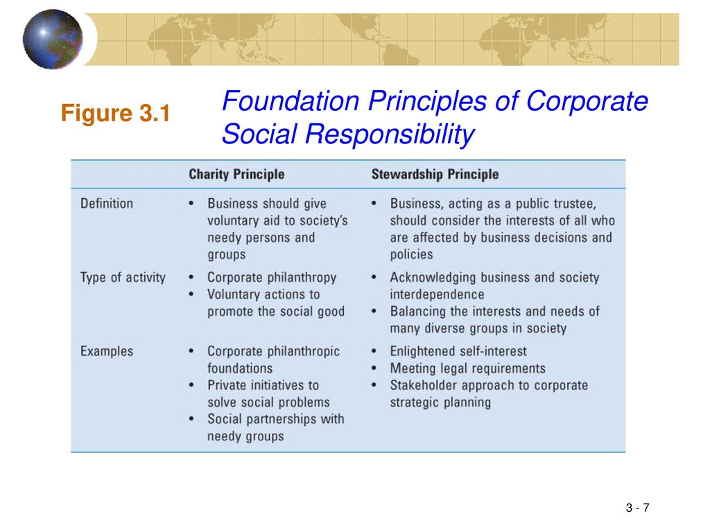 Corporate social responsibility. Principles of corporate social responsibility 44