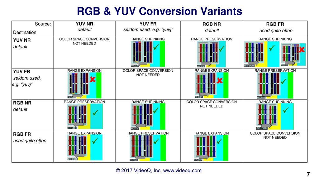 Yuv Color Range