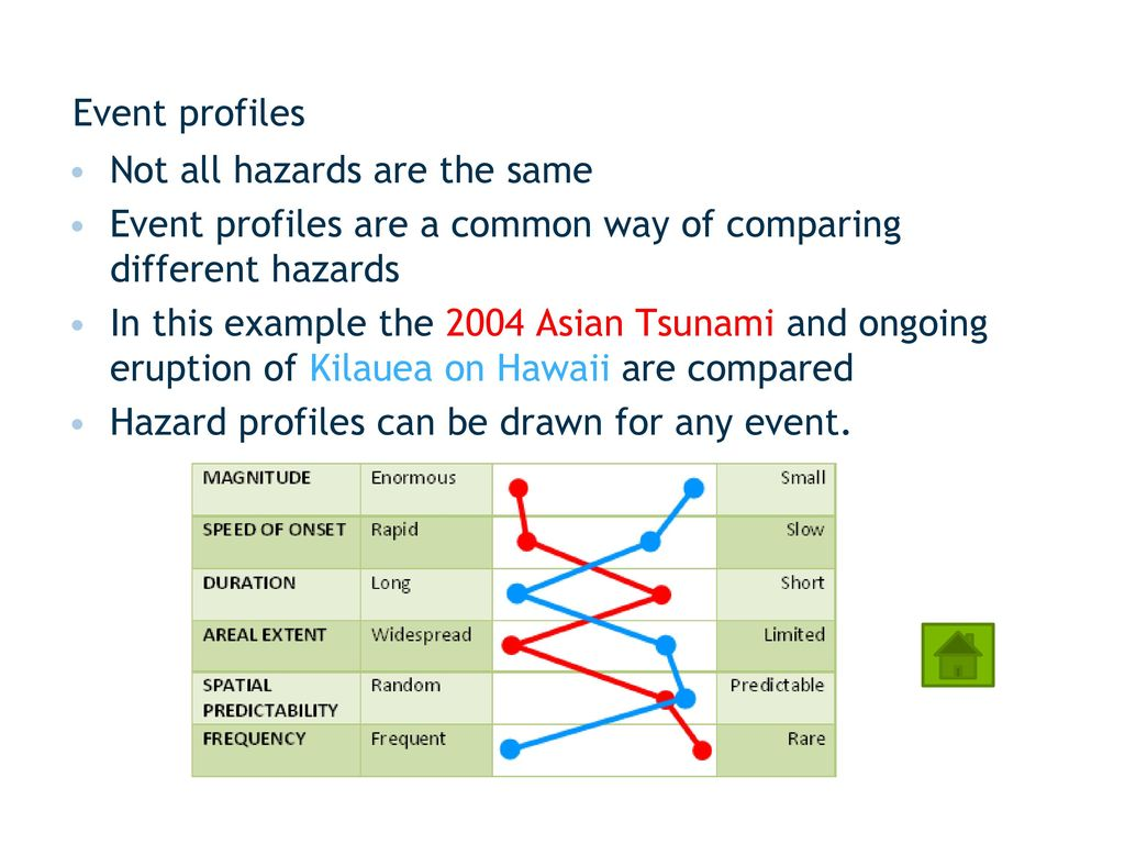using models not all of these events are disasters ppt download