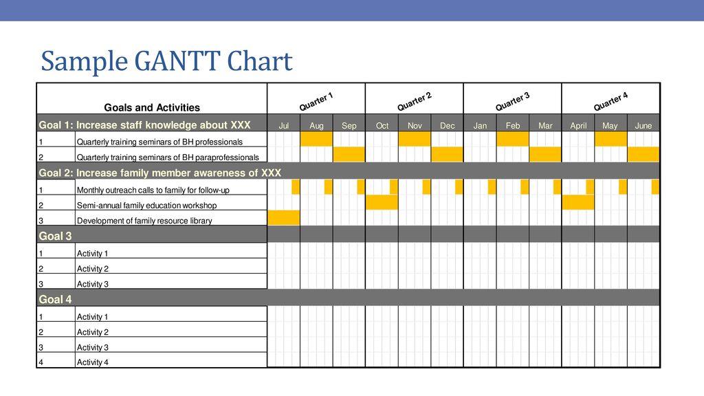 Preparing A Logic Model And Gantt Chart Ppt Download