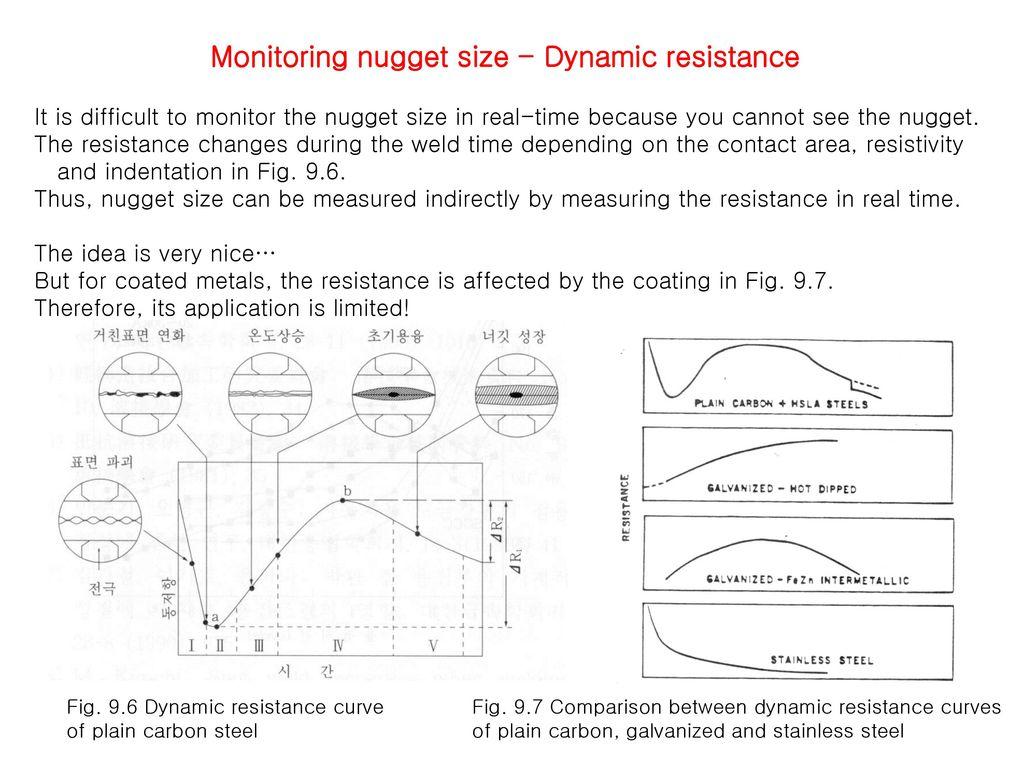 Resistance Welding Principle Of Ppt Download Lobe Diagram 5 Monitoring