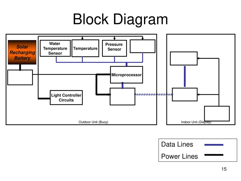 Capstone Design Project Ppt Download Charger For Li Ion Battery Based Lp2951 Block Diagram Data Lines Power Solar Recharging Water