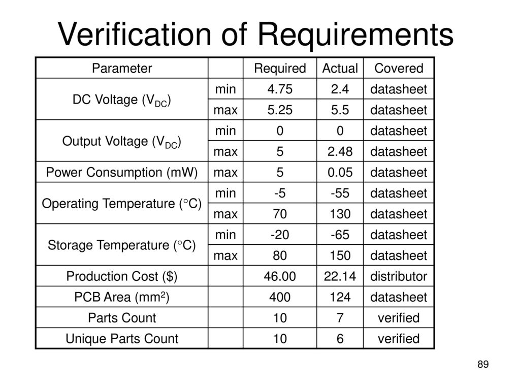 Capstone Design Project Ppt Download Max232 Datasheet 89 Verification Of Requirements