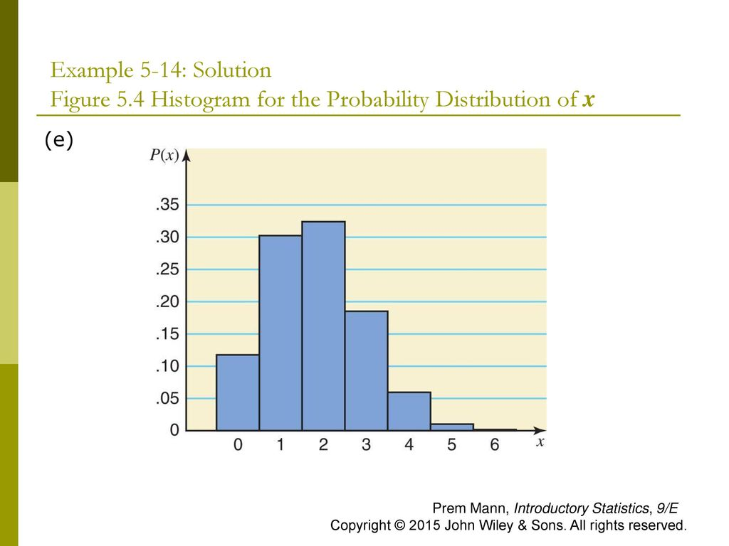 Example 5-14: Solution Figure 5