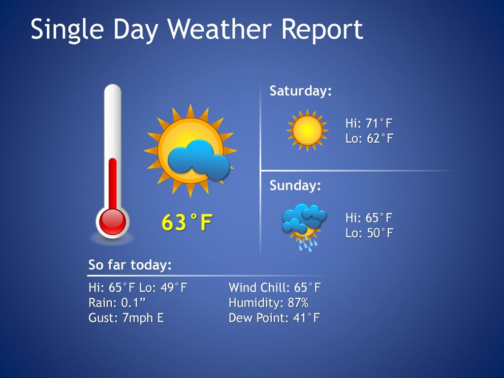 Single Day Weather Report