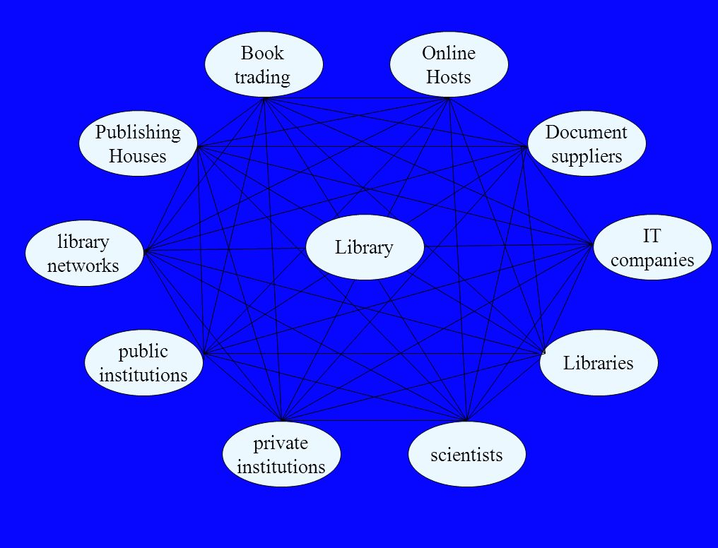 Book trading Online. Hosts. Publishing Houses. Document. suppliers. Library. IT. companies. library.