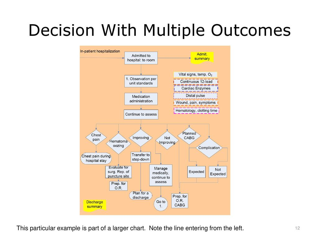 Health Care Workflow Process Improvement Ppt Download Flow Diagram R Decision With Multiple Outcomes