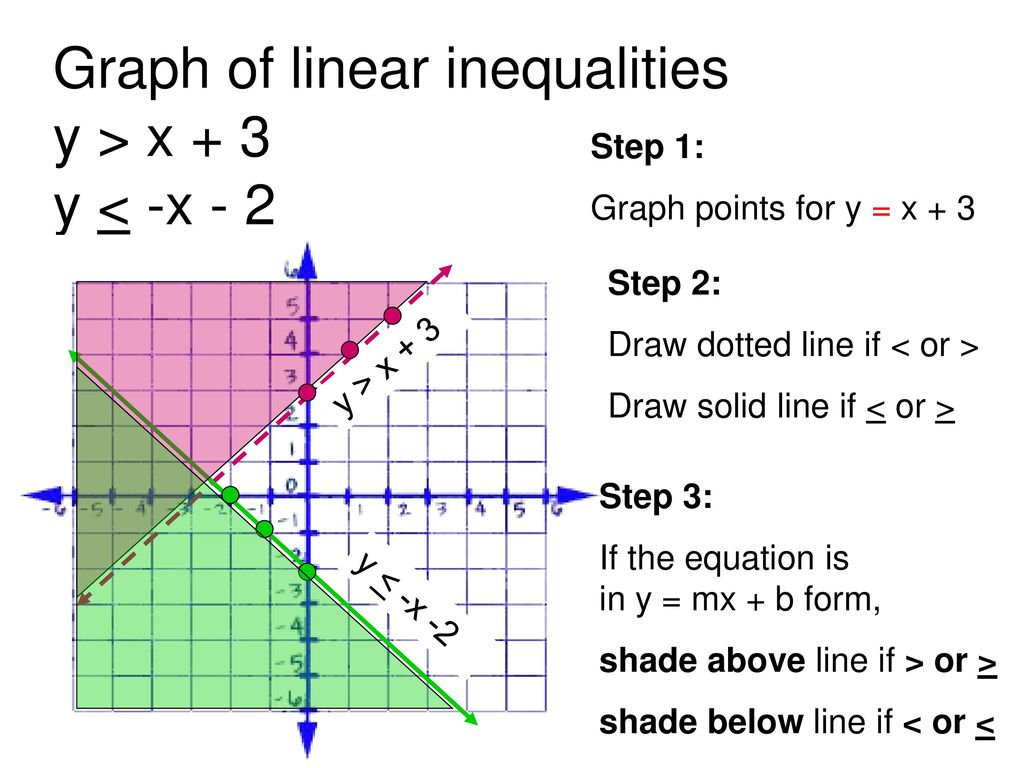 Objectives: Learn to solve Linear Inequalities 3x + 2y > 6 y > 0 ...