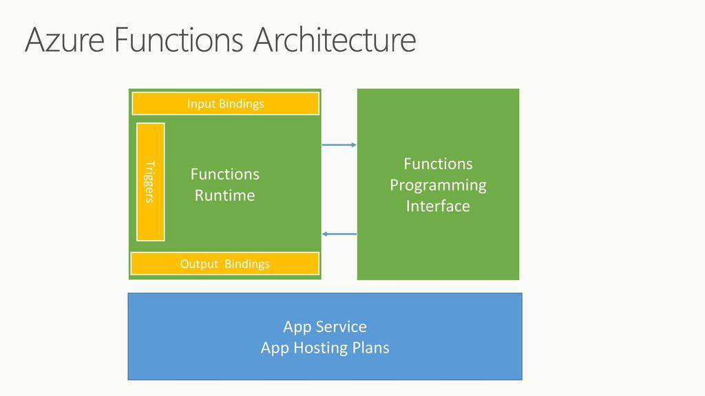 Introducing Azure Functions - ppt download