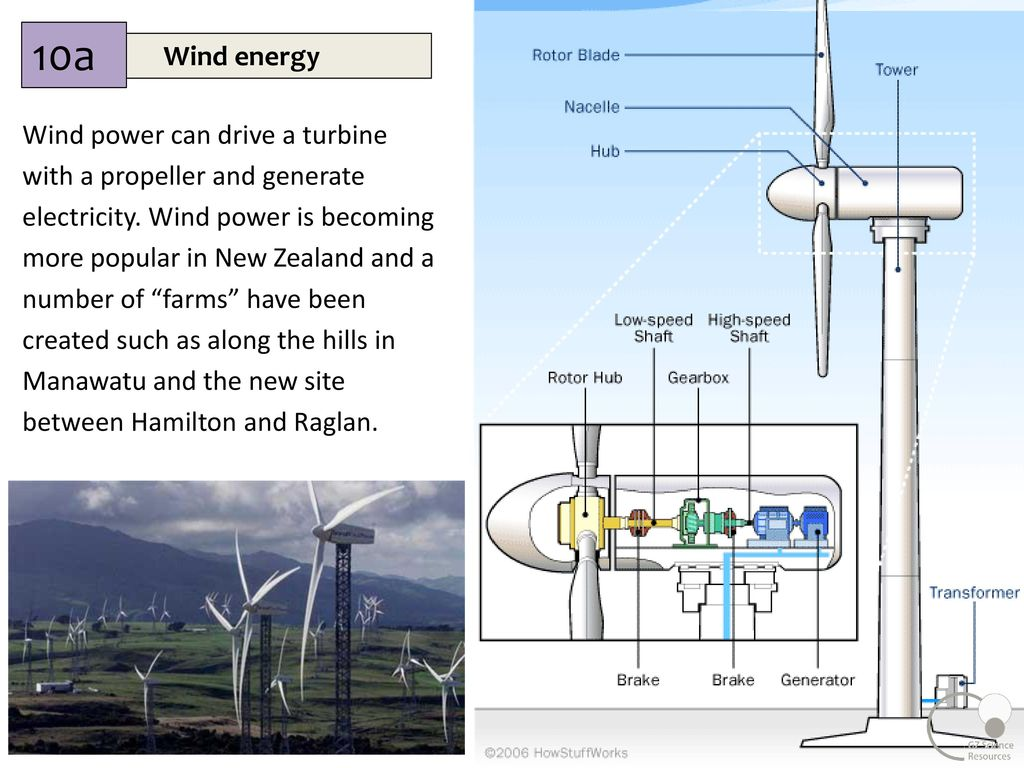 Energy Junior Science Ppt Download Wind Power Diagrams 10a