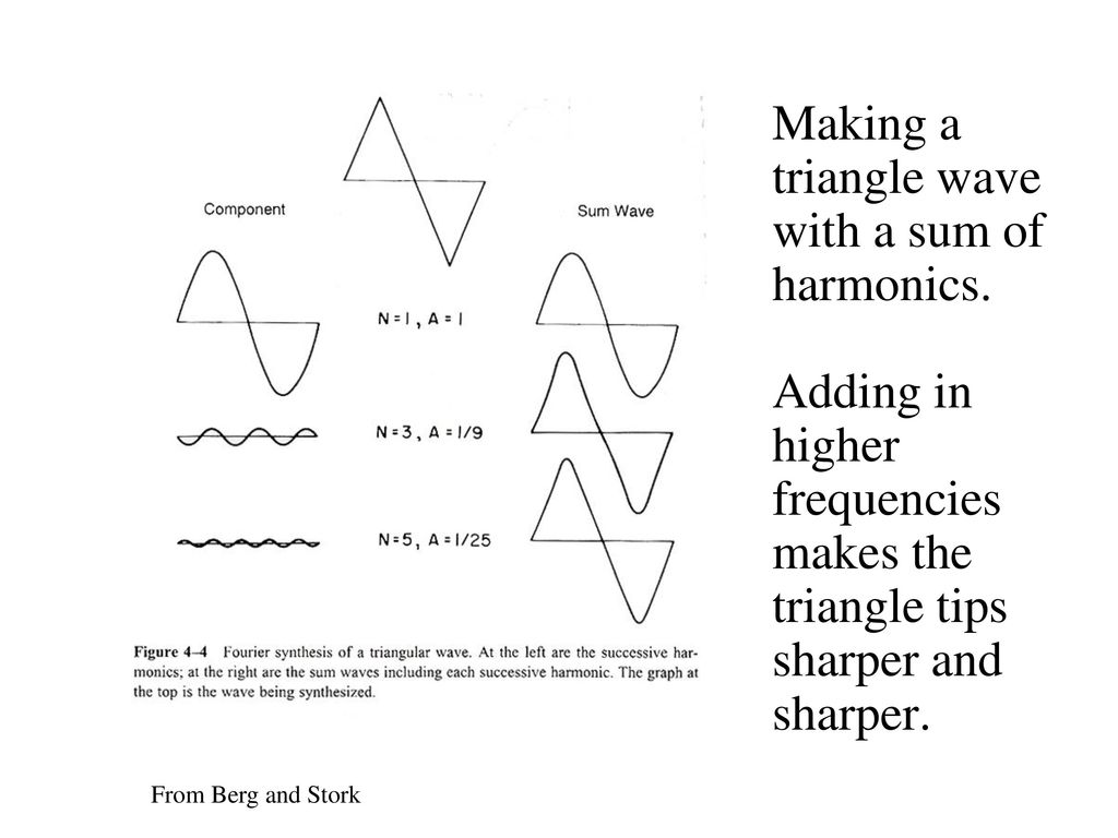 Fourier Analysis of Sound Waves - ppt download