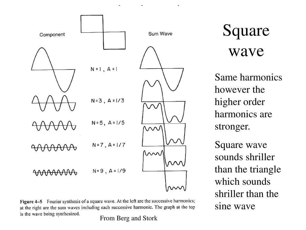 Fourier Analysis Of Sound Waves Ppt Download Sine Wave Square And Modified Diagram Same Harmonics However The Higher Order Are Stronger
