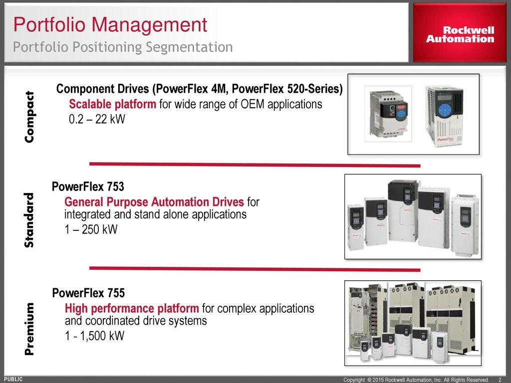 Powerflex 520 Series Ac Drives Ppt Download 753 Control Wiring Diagram Portfolio Management Positioning Segmentation