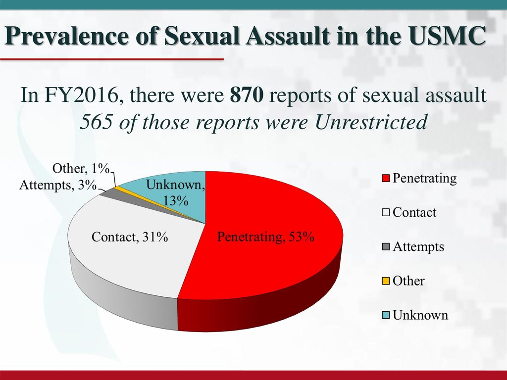 Pdf rural and urban prevalence of sexual assault against women in an african population